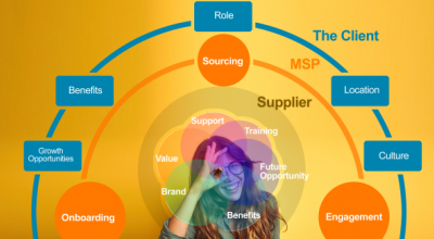 The Candidate Experience Kaleidoscope: How an MSP Can Help Improve Talent Sourcing & Engagement